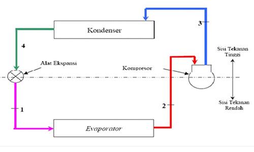 Cara Kerja Kondensor Pada Sistem Refrigerasi